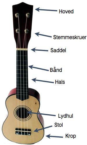infografik viser hvad delene på en ukulele hedder.